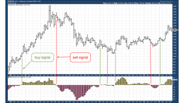 MACD histogram chart for gold