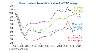 MM-181101-house-sales-chart