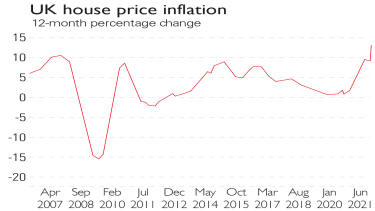 UK house prices chart