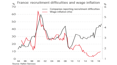 French wage inflation and recruitment difficulties