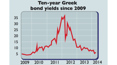 687-Greek-10-bonds