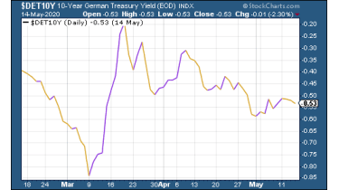 German Bunds chart