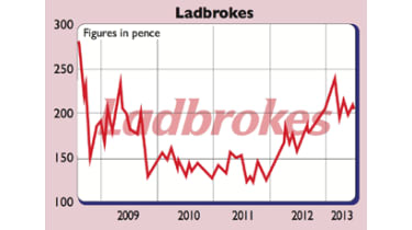 Ladbrokes fixed odds financial betting strategies oldham by election betting website