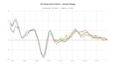 house-price-chart