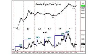 180110-gold-8-year-cycle