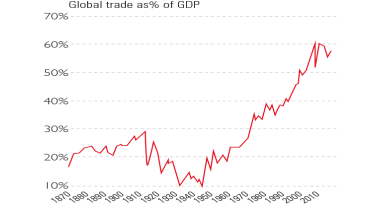 Chart of global trade growth