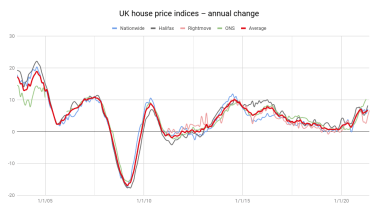 UK house price indices
