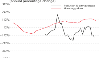 Chart of pollution and house prices in China