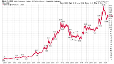 Chart of gold price in sterling
