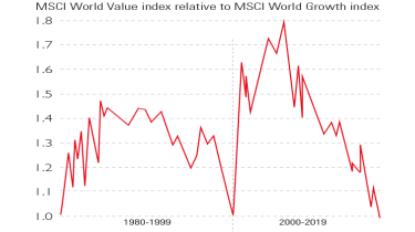 Chart of MSCI world value index vs MSCI world growth index