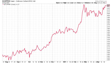 Copper: nine months