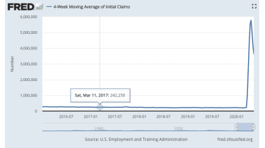 US weekly jobless figures chart