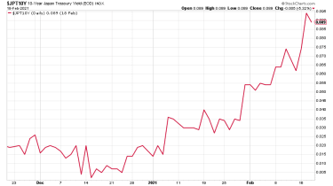Japanese government bonds yield chart