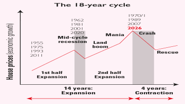 Property boom cycle chart