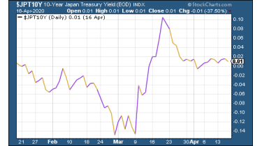 Japanese government bonds chart