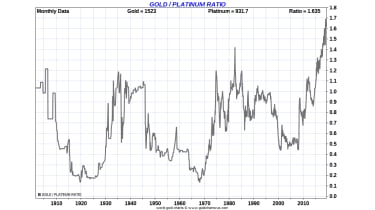 Gold/platinum ratio chart