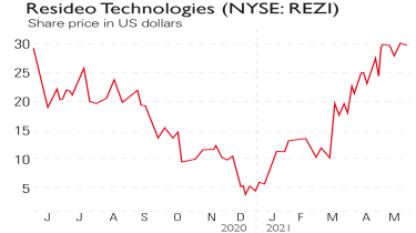 Resideo Technologies share price chart