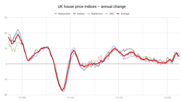 Chart of UK house price indices