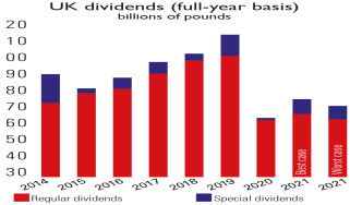 UK dividend payouts