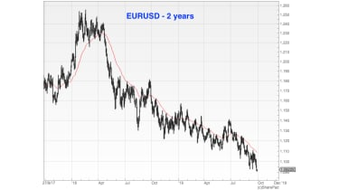 Chart of the euro vs the US dollar