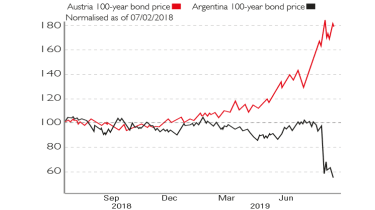 Chart of Argentinian and Austrian century bond yields