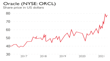 Oracle share price chart