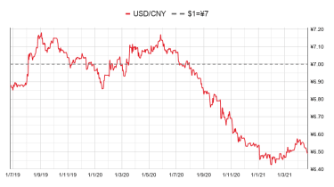Chinese yuan to the US dollar: since 25 Jun 2019