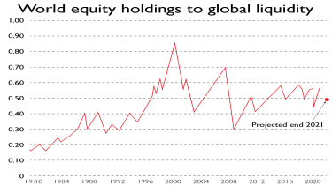 Chart of world equity holdings to global liquidity