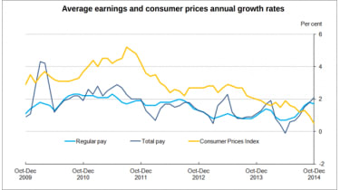 150218-wages-chart