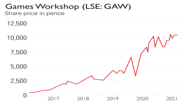 Games Workshop share price chart