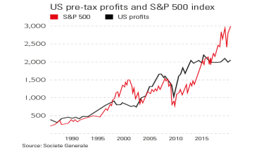 US profits and S&P 500