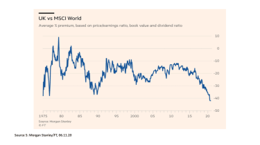 UK vs MSCI World chart