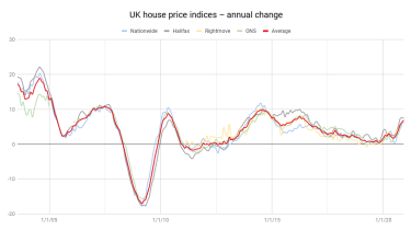 UK house price indices chart