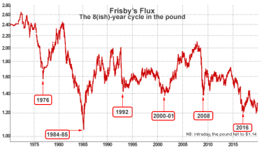 Frisby's Flux 8-year sterling cycle