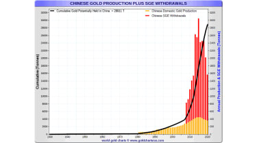 China's gold holdings