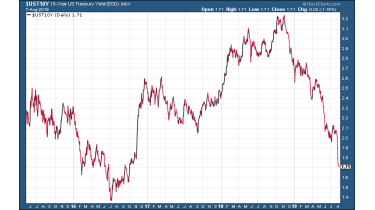 US 10-year Treasury bonds