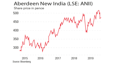 Aberdeen New India fund chart