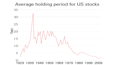 Chart of the average holding period for US stocks