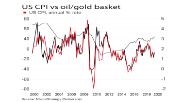 US inflation vs gold and oil prices