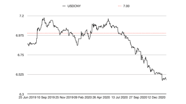 CNY/USD currency chart