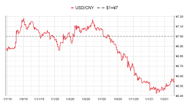 USD/CNY currency chart