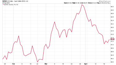 DXY: three months