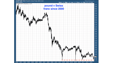 Chart of the pound vs the Swiss france